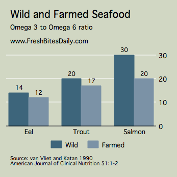 The Omega 3 to Omega 6 Ratio in Wild and Farmed Fish from FreshBitesDaily.com