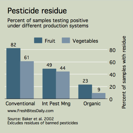 Pesticide Residue in Organic Versus Conventional Foods at FreshBitesDaily.com
