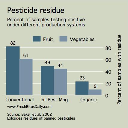 effectivenessof oregano citrus chili in insecticide Scientific research proposal  (citrus aurantium linn)  the d-limonene is shown to have limited effectiveness as an insecticide producing 27%.