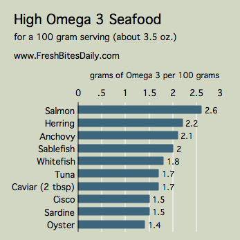 Omega 3 Seafood at FreshBitesDaily.com