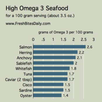 Support your brain and heart with these Omega 3 foods