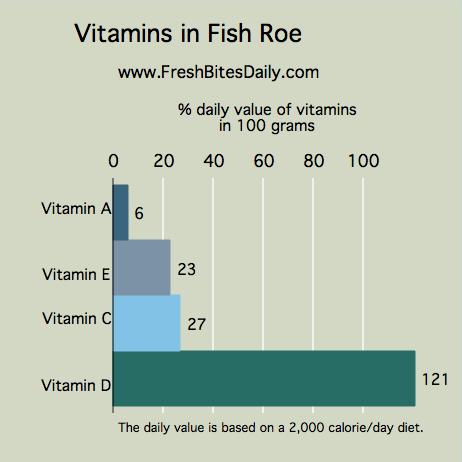 "Vitamins in Fish Roe - A convenient nutrient-packed ""food of recovery"""